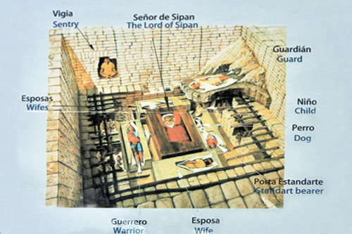 Diagram of recreated Lord of Sipan tomb at Chiclayo, Peru